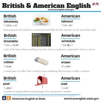 British vs American English - chart 1
