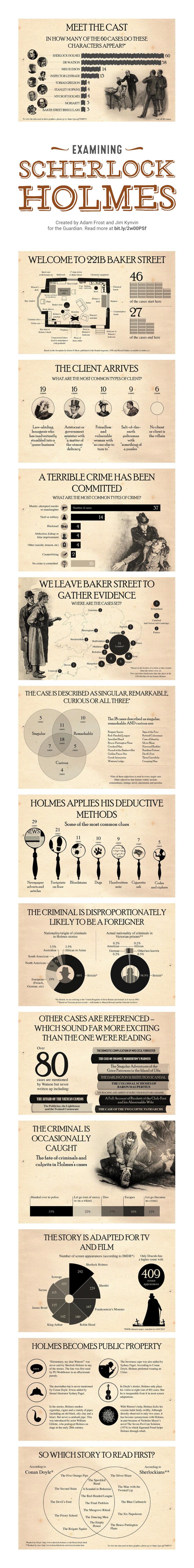 Examining Sherlock Holmes #infographic