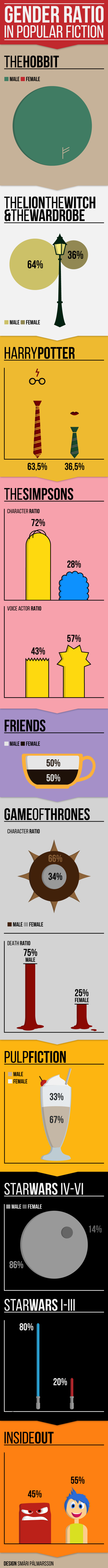 Gender ratio in popular fiction #infographic