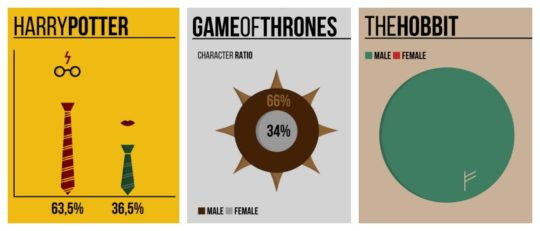 Gender ratio in popular works of fiction