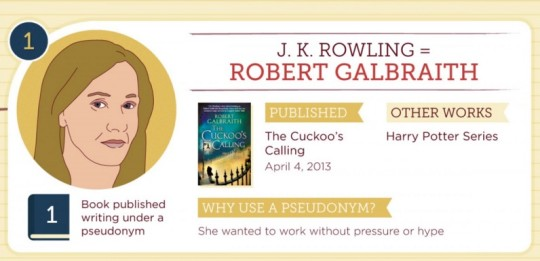 J.K. Rowling publishes detective novels as Robert Galbraith