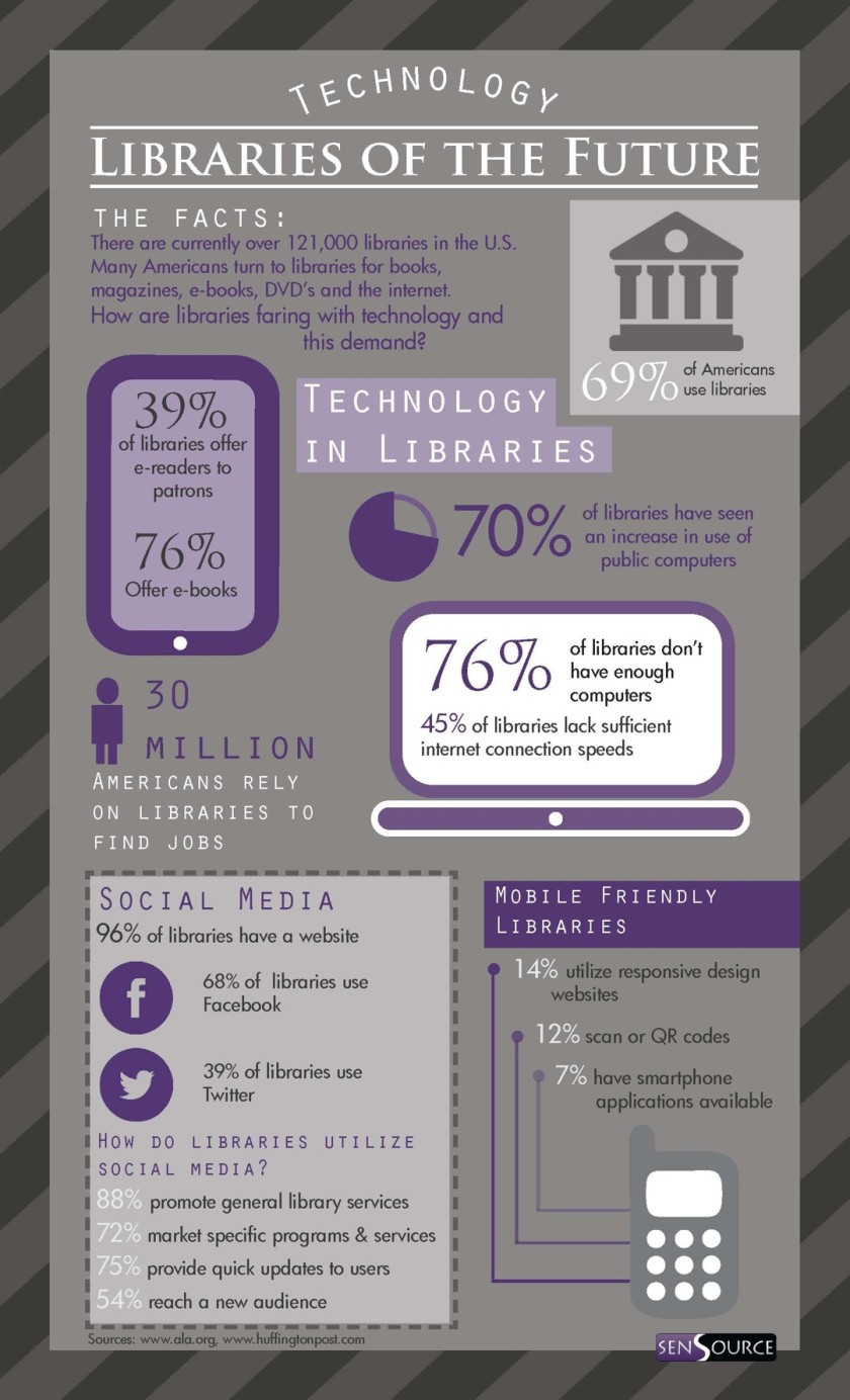 Libraries are ready for the future #infographic