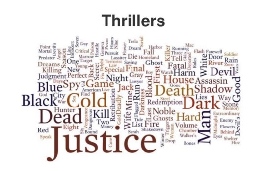 Most popular words used in book titles - thriller