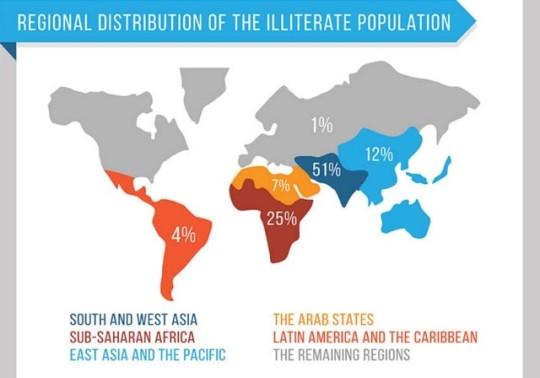 Regional distribution of the illiterate population