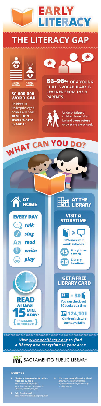 What is early literacy and why it is important infographic