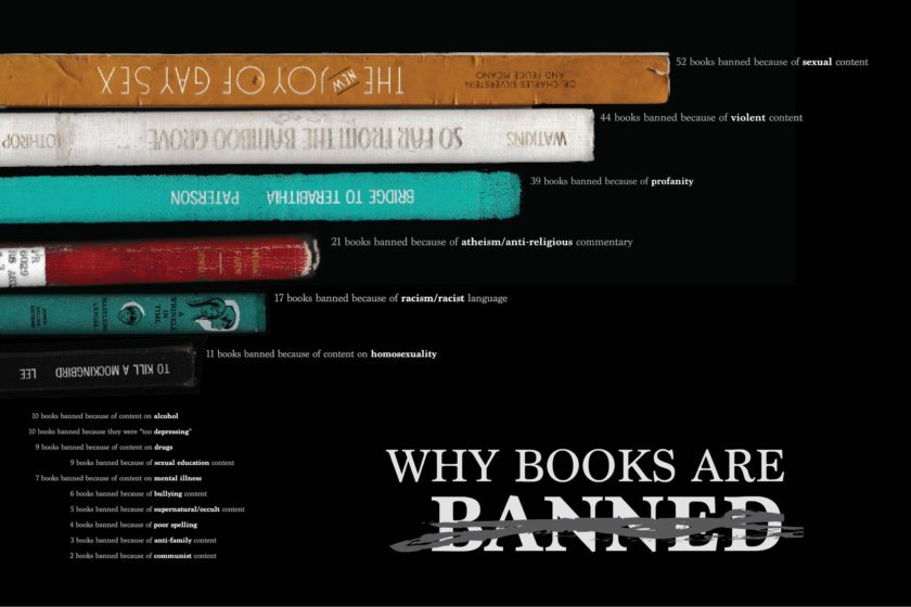 Why books are banned or challenged #infographic