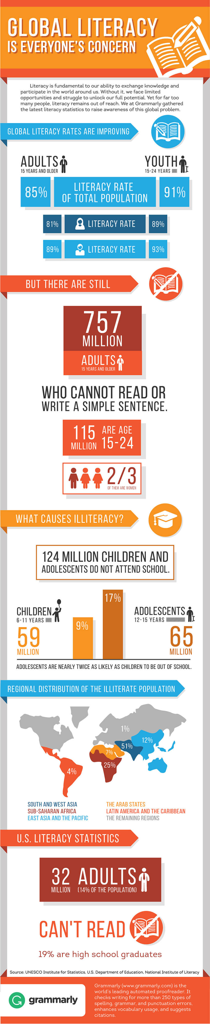 Global literacy in the digital age #infographic