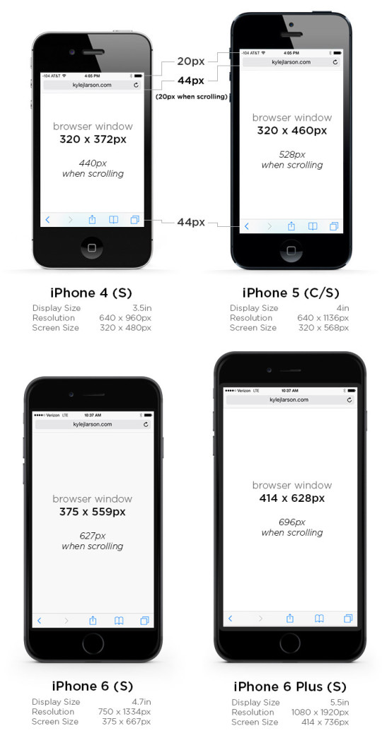 iPhone 6S screen size comparison