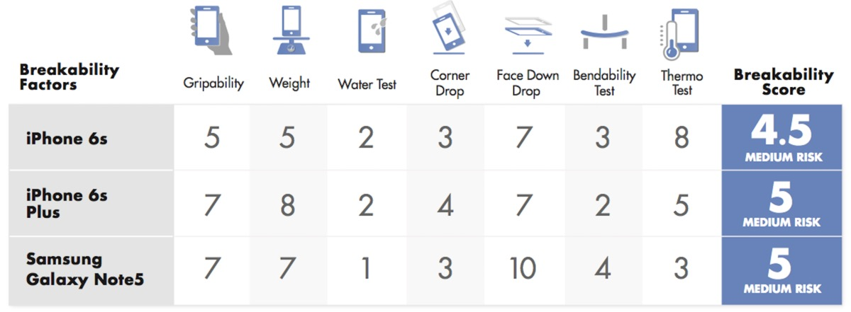 iPhone 6S torture test - chart