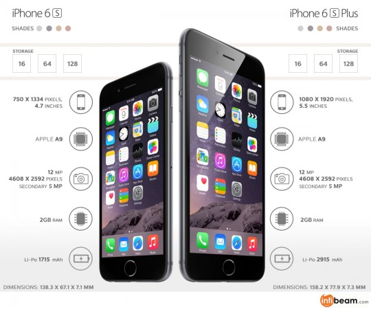 iPhone 6S vs iPhone 6S Plus - major features compared