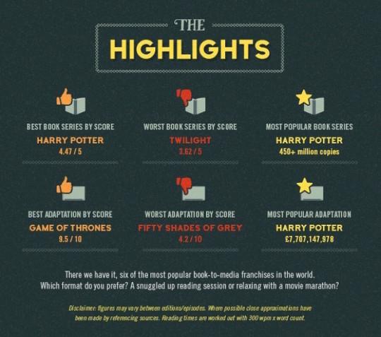 Books vs. their movie adaptations - highlights