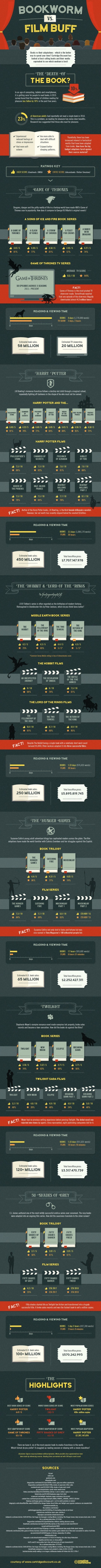 Books vs. their movie adaptations - a definitive guide #infographic
