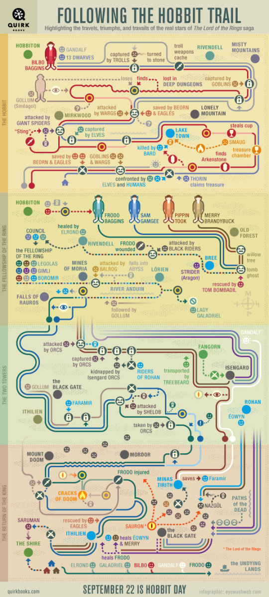 Following the Hobbit trail - infographic