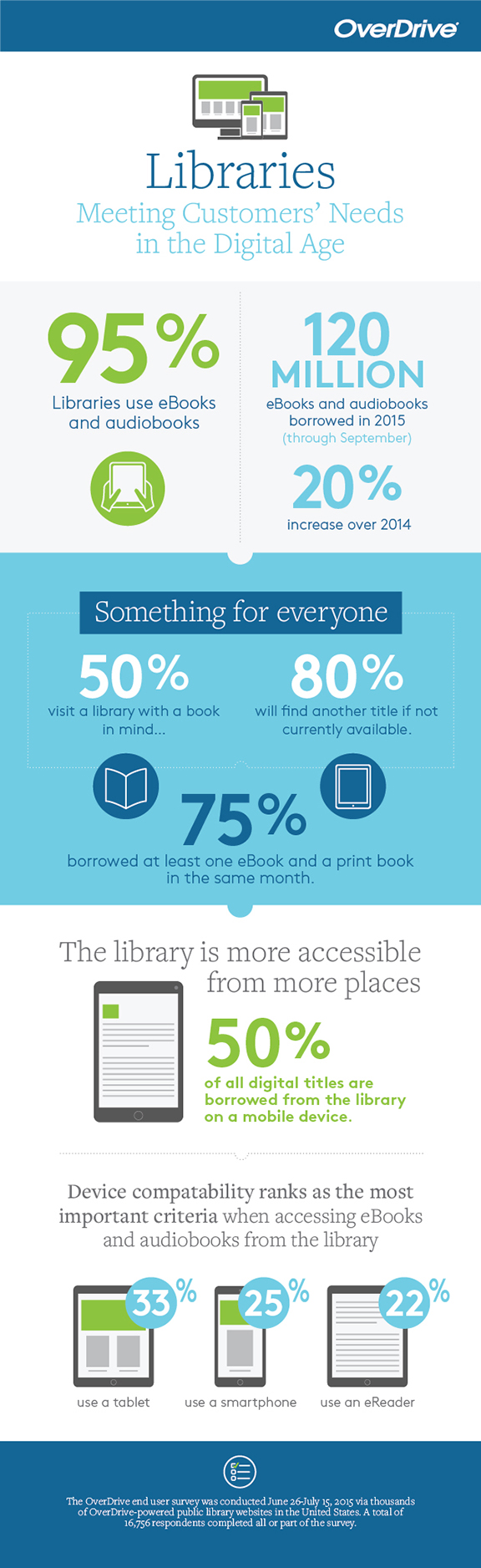 How libraries are meeting customers' needs in the digital age #Infographic