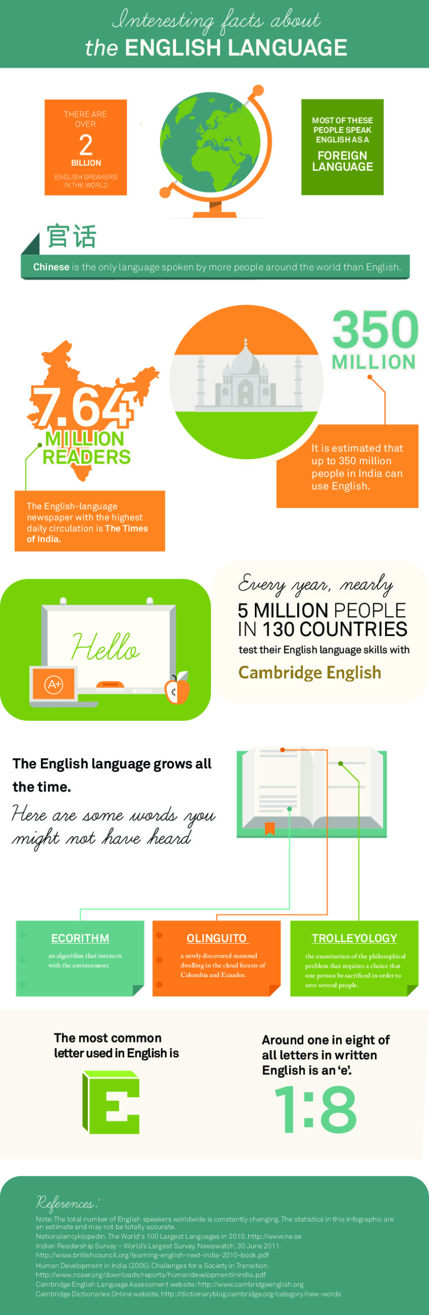 Interesting facts about the English language #infographic