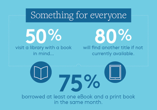 Library patrons borrow both print and electronic books