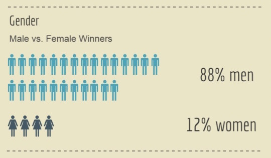 Nobel Prize in literature - female vs male winners