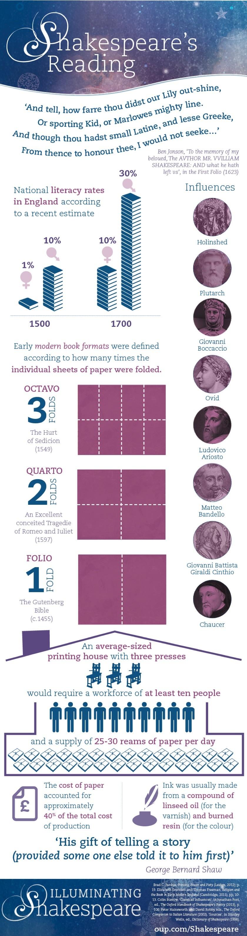 Shakespeare's reading - infographic full