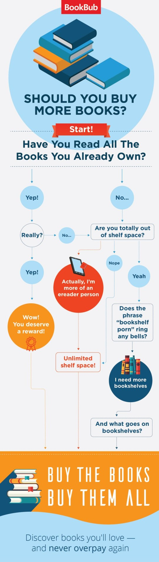 Should I buy more books #infographic #flowchart