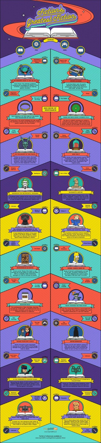 Most famous fictional books mentioned in the works of fiction #infographic