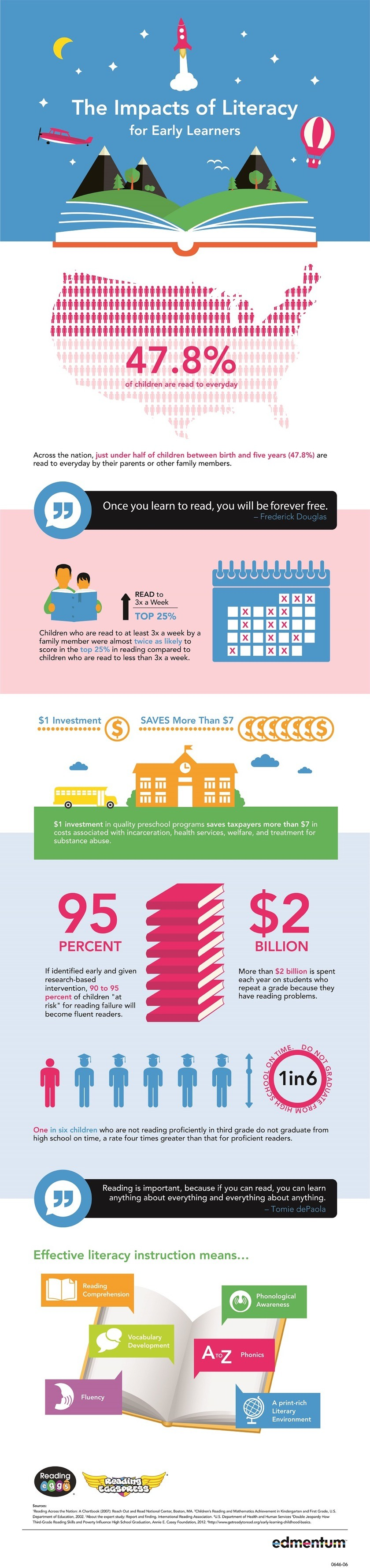 Facts and figures about early literacy #infographic
