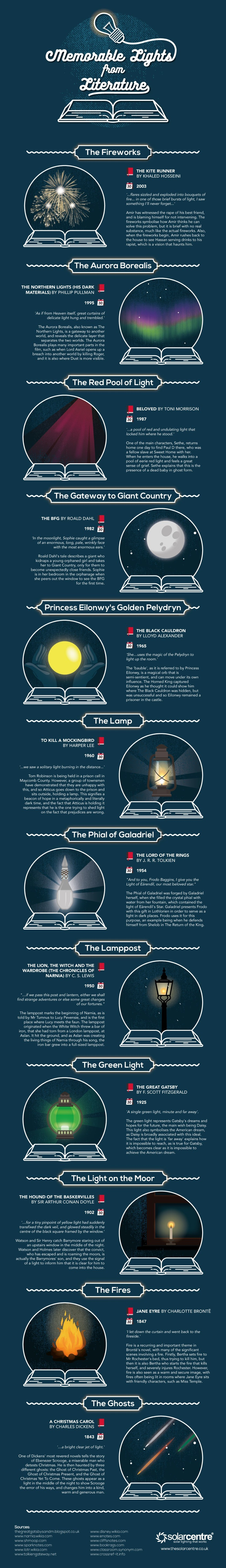Memorable lights from literature #infographic