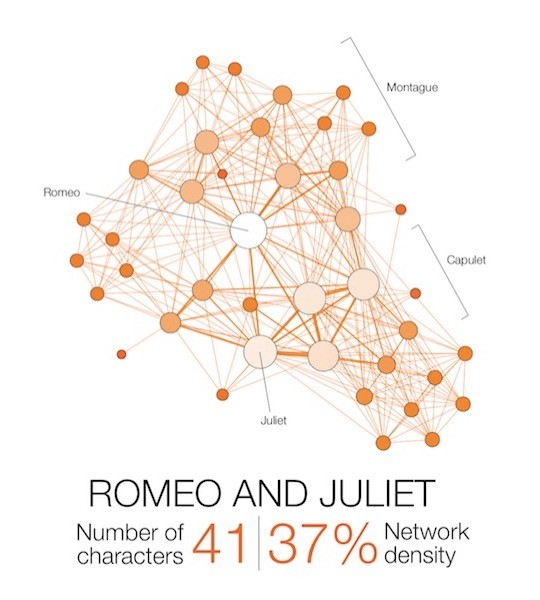 Shakespeare tragedies as network graphs - Romeo and Juliet