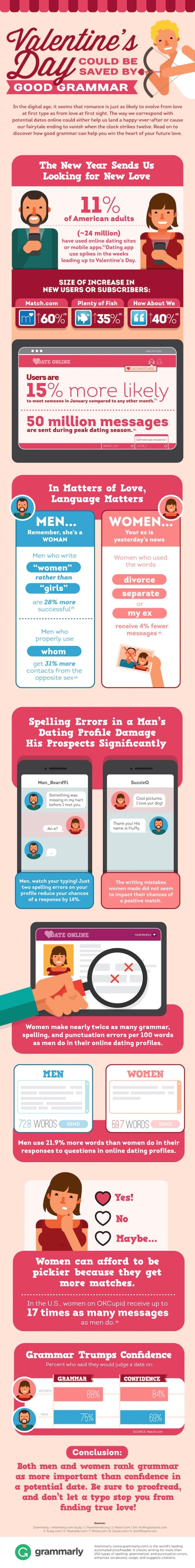 Save Valentine's Day by good grammar #infographic