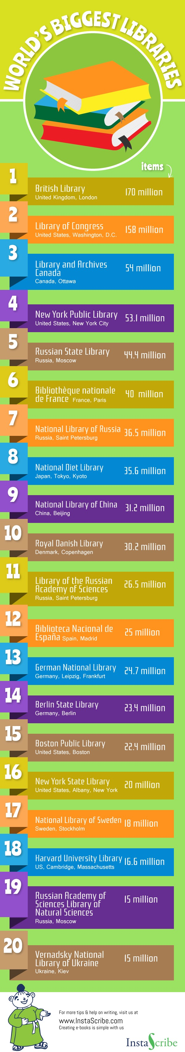 The biggest #libraries in the world #infographic