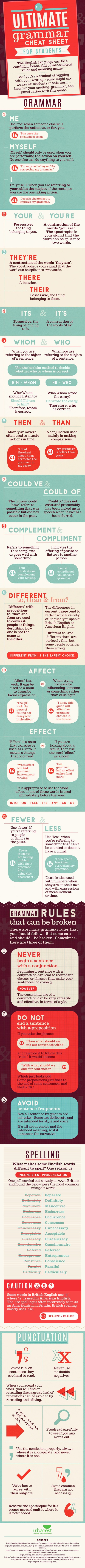 The ultimate English grammar cheat sheet for students #infographic