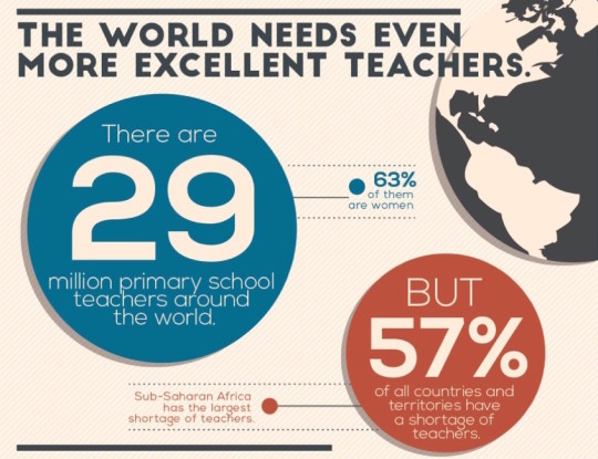 The world needs excellent teachers