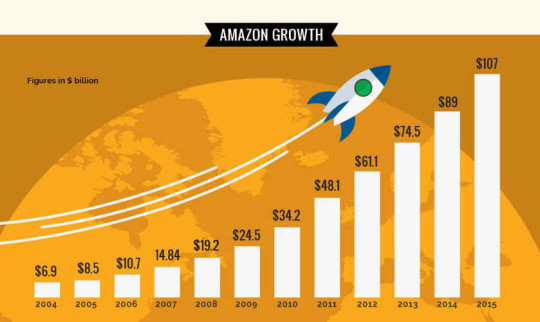 Amazon facts and figures #infographic