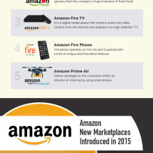 Amazon facts and figures - full infographic