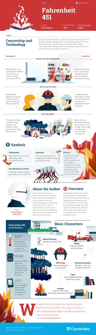 Fahrenheit 451 by the numbers #infographic