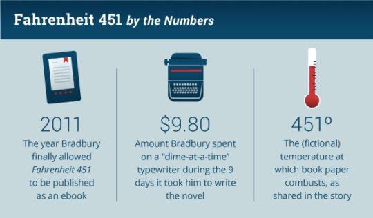 Fahrenheit 451 quick facts