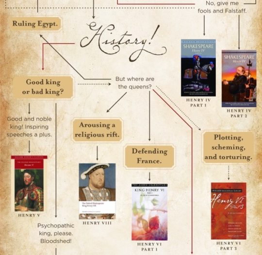 Flowchart - what Shakespeare play to read first?