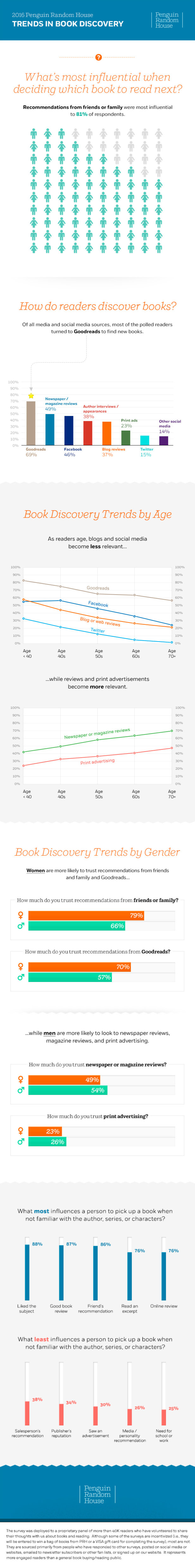 How do readers discover #books #infographic
