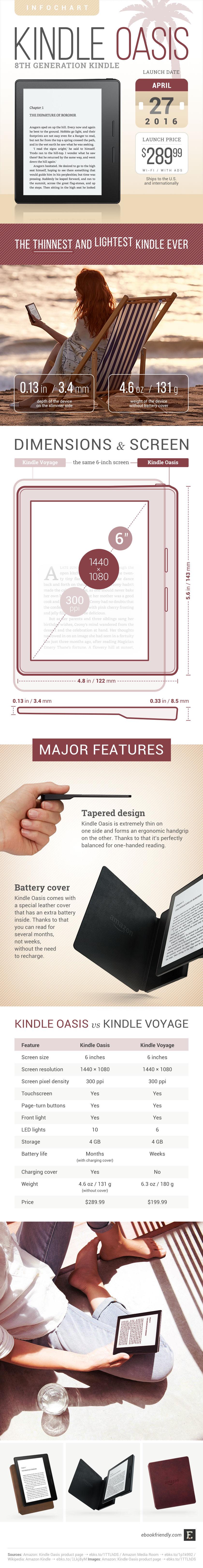 Kindle Oasis - tech specs, comparisons, major features #infographic