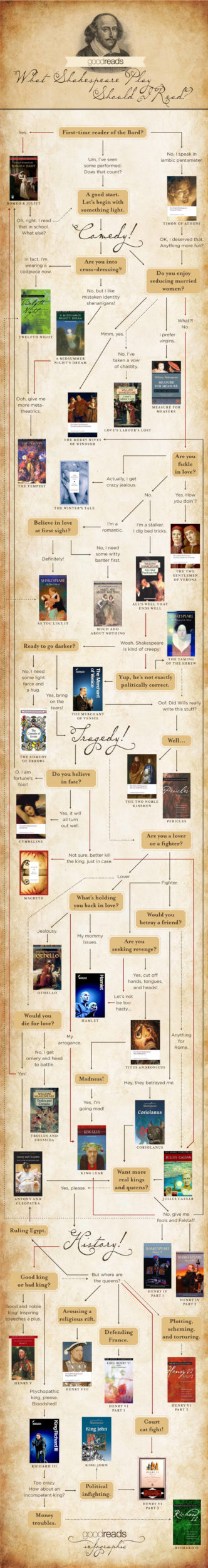 What Shakespeare play should I read #infographic #flowchart