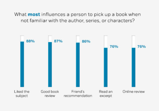 What most influences the person to pick up a book