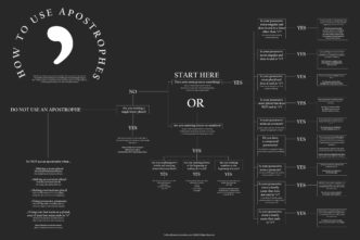 How to properly use apostrophes #infographic