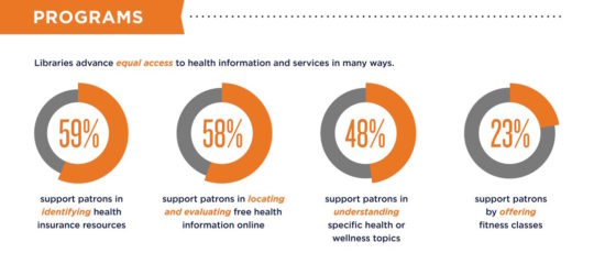 Libraries provide equal access to health information