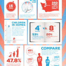 Reading across America - every minute counts #infographic