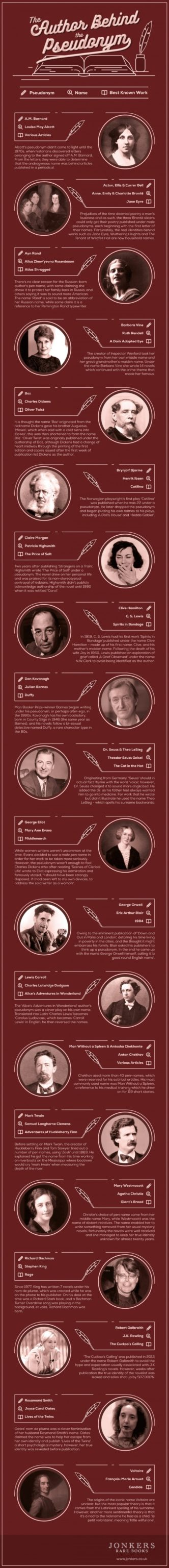 The author behind the pesudonym #infographic