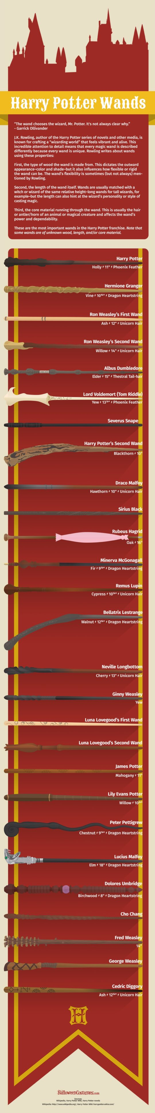 27 Harry Potter wands #infographic