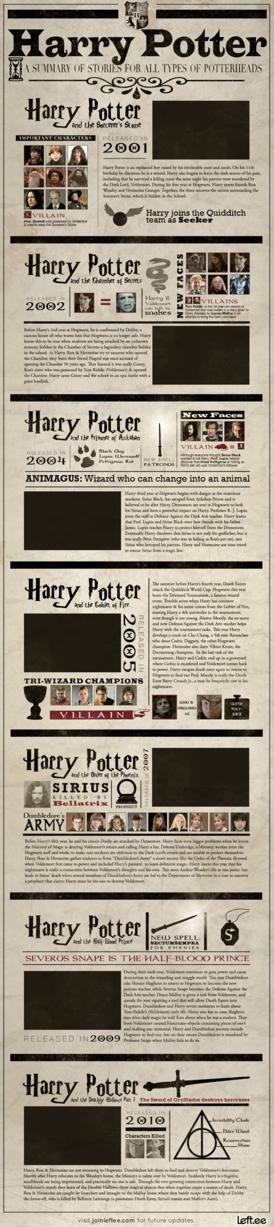 20 Harry Potter infographics and charts not only for wizards