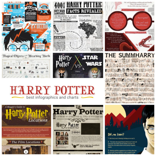 Best Harry Potter infographics and charts