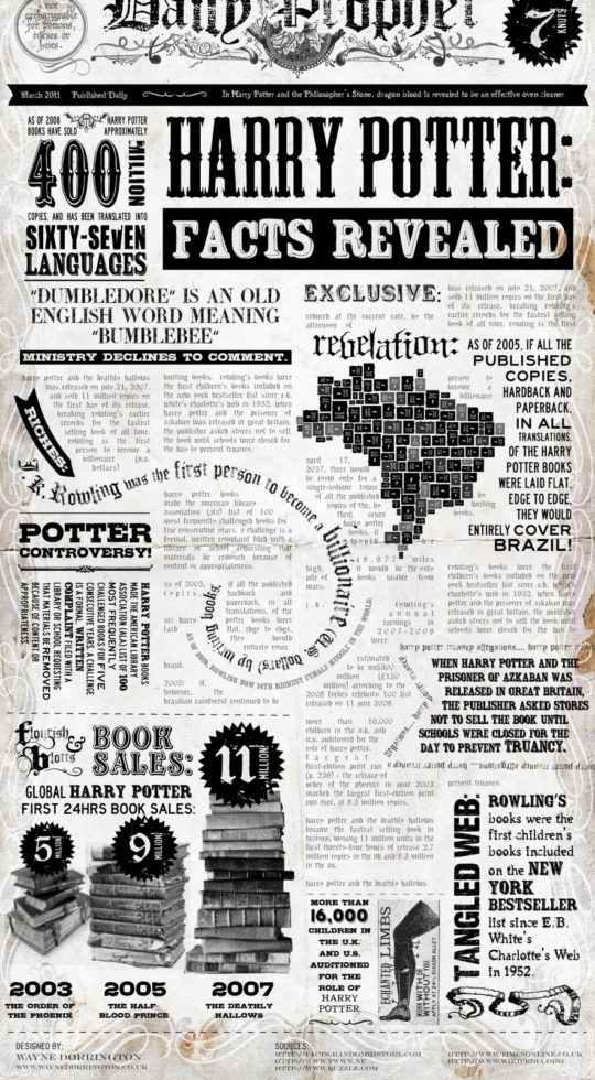facts and numbers about harry potter books