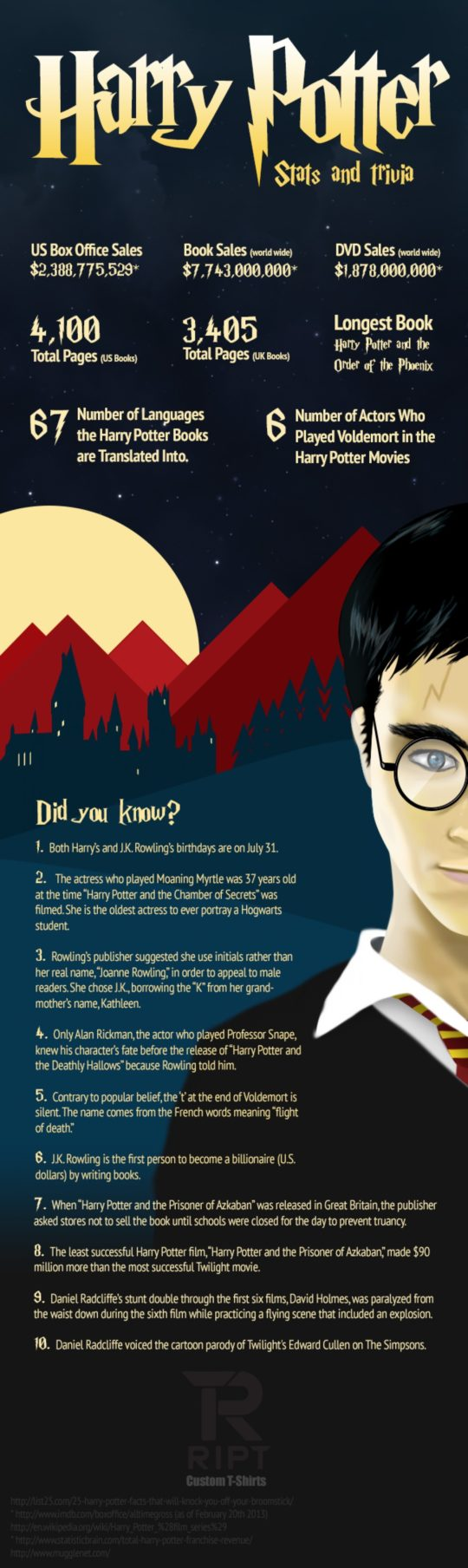 Harry Potter fanfiction facts #infographic