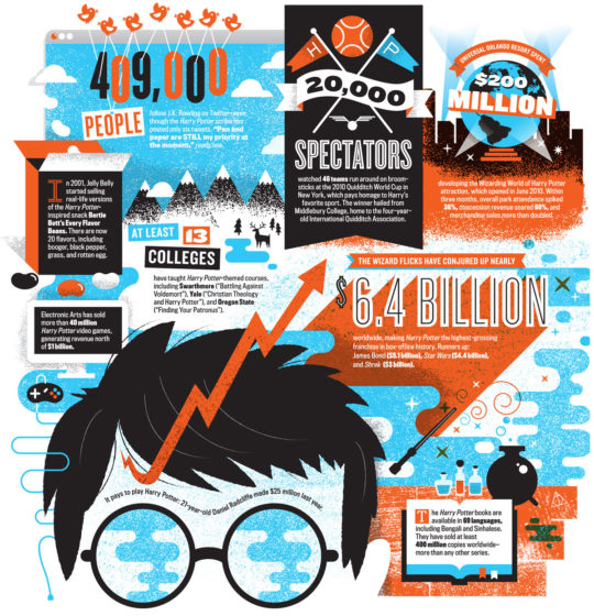 Harry Potter multibillion dollar empire #infographic
